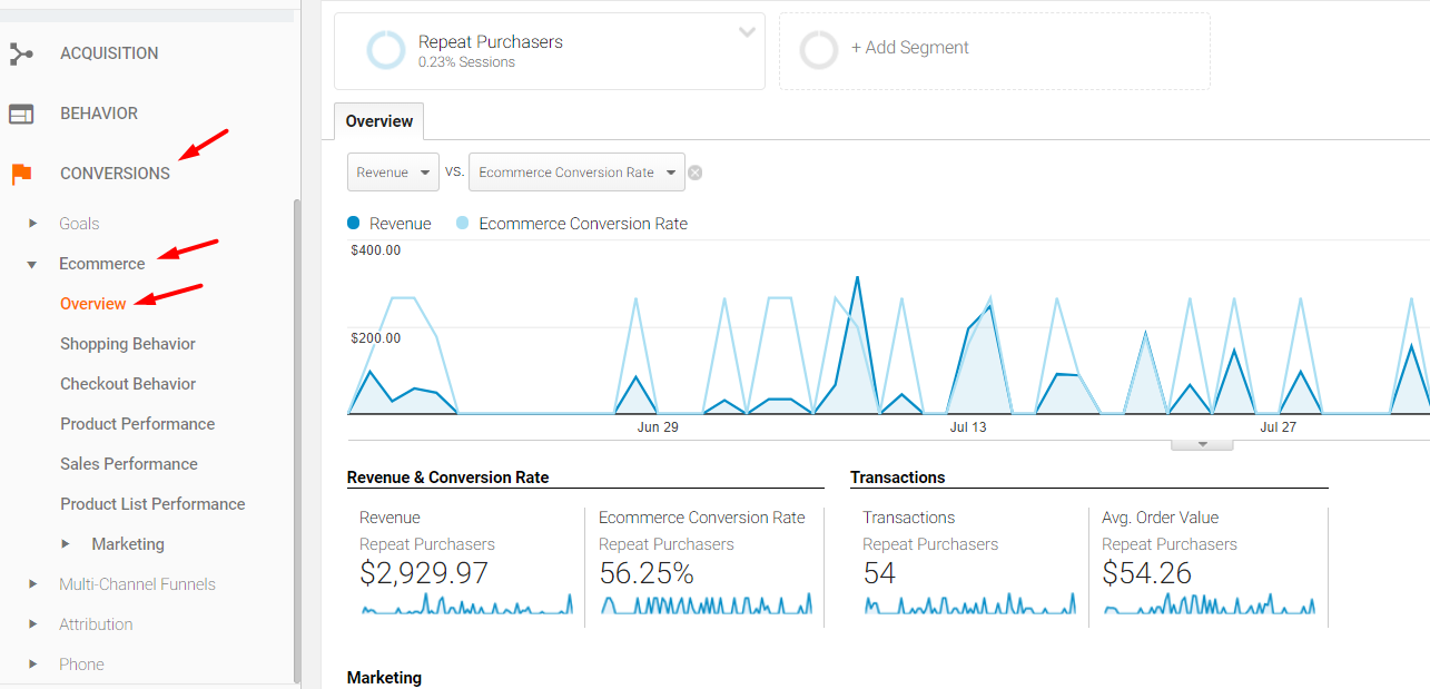 Reporting repeat customer revenue in Google Analytics.