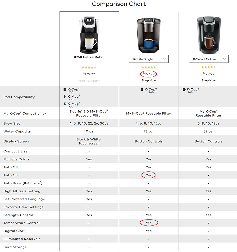 Example of key comparison of product features on Keurig's product pages