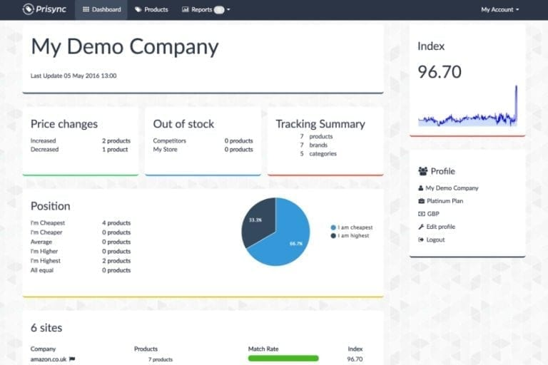 Product-specific dashboard for a competitive overview.