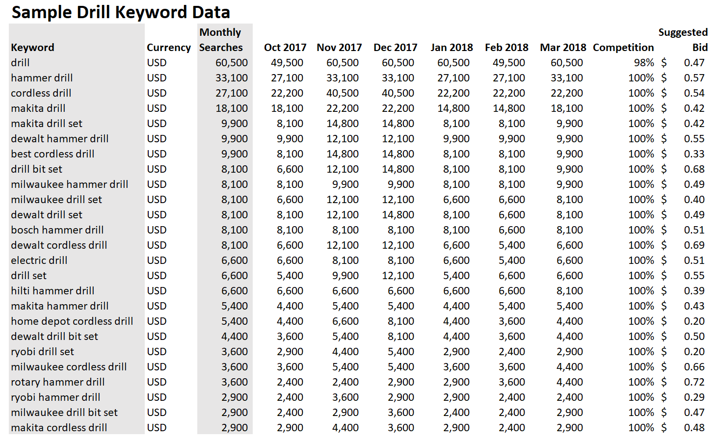 Keyword data on drills from Google Keyword Planner.
