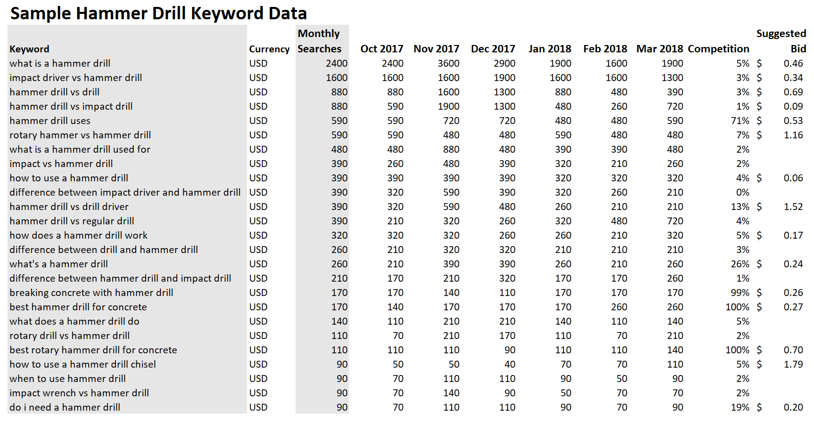 Informational intent keyword data on hammer drills from Google Keyword Planner.