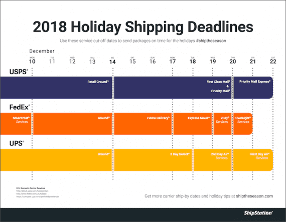 Using carrier information, ShipStation has assembled holiday cutoff dates for the three leading package carriers in the United States.
