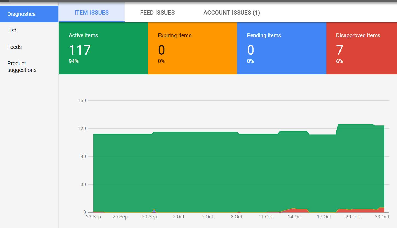 Success with Google Shopping, Part 3: Merchant Center Setup