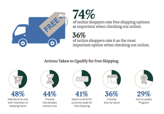 Nearly three out of four shoppers consider a free shipping offer at checkout to be important, and one out of three will abandon a shopping cart if free shipping is not available, according to a 2017 UPS and comScore report.
