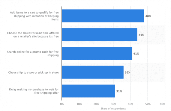 Statista reported that 48 percent of shoppers will add items to a shopping cart to get free shipping.