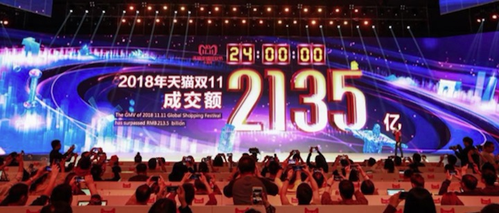 Alibaba's tenth Singles Day event this past Sunday again set a 24-hour sales record. Those results represent an increase of about 27 percent over last year, smaller than the 39 percent year-over-year increase achieved in 2017.