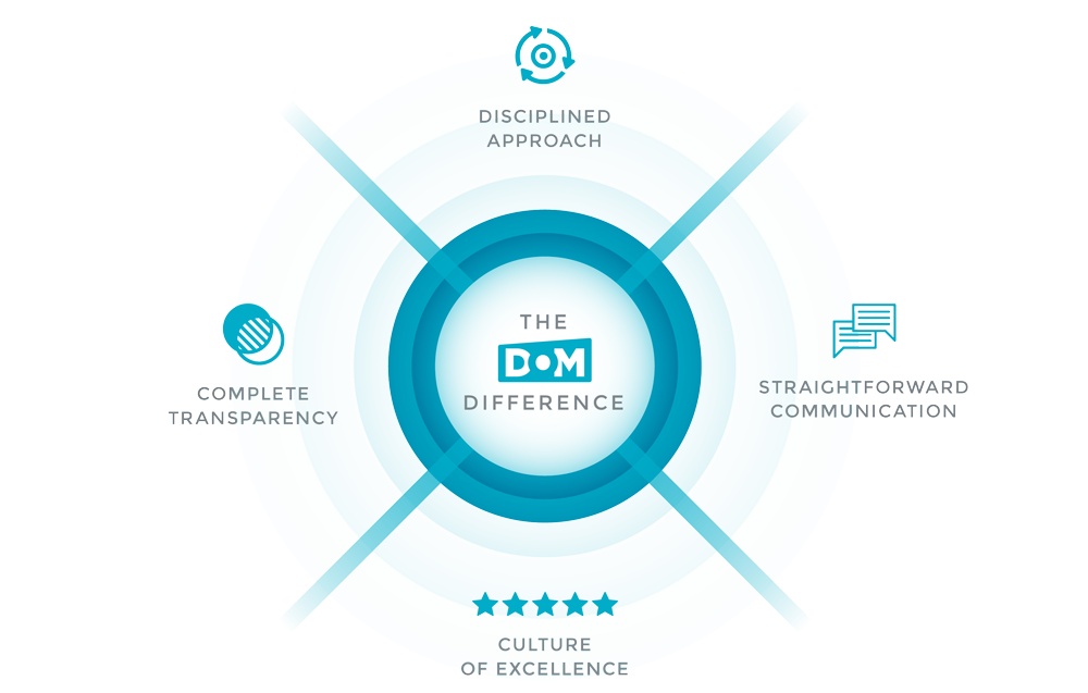 The DOM Difference™ is disciplined in that each project follows the same important steps to identify best solutions.