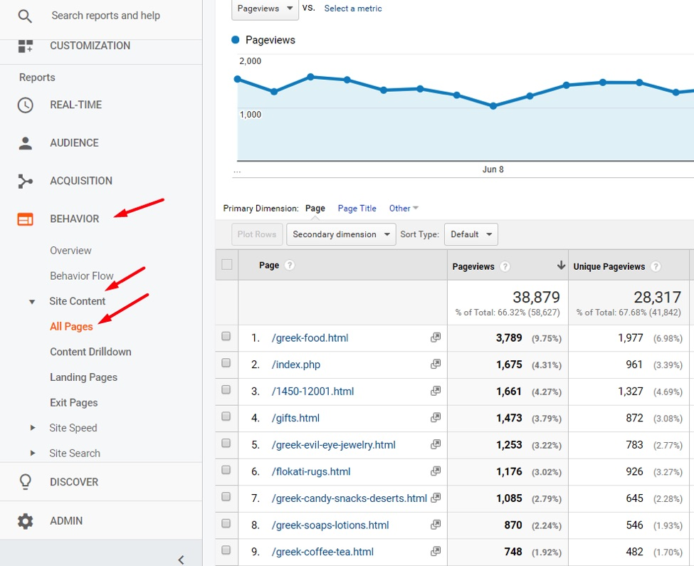 "Compare ""Unique Pageviews"" to ""Pageviews."" Pages with twice the Pageviews as Unique Pageviews could contain multiple Google Analytics tags."