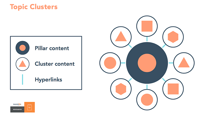 Topic clusters are an SEO and content marketing strategy. Each cluster is organized around a pillar page with many subtopic pages. <em>Source HubSpot.</em>