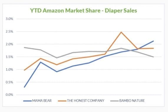 Amazon's Mama Bear diaper brand now outsells diapers from The Honest Company and Bambo Nature. <em>Source: One Click Retail.</em>