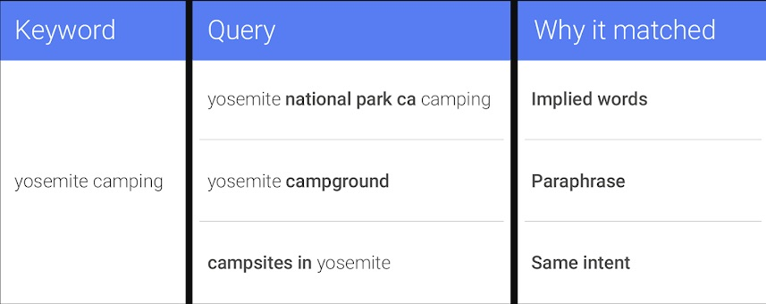 "Google Ads reported in September that ""exact match close variants will begin including close variations that share the same meaning as your keyword."" This example from Google is for the keyword ""yosemite camping."""