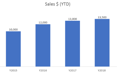 This simple bar chart shows 2018 sales revenue ($13,500) has increased by 3.84 percent over 2017 ($13,000).