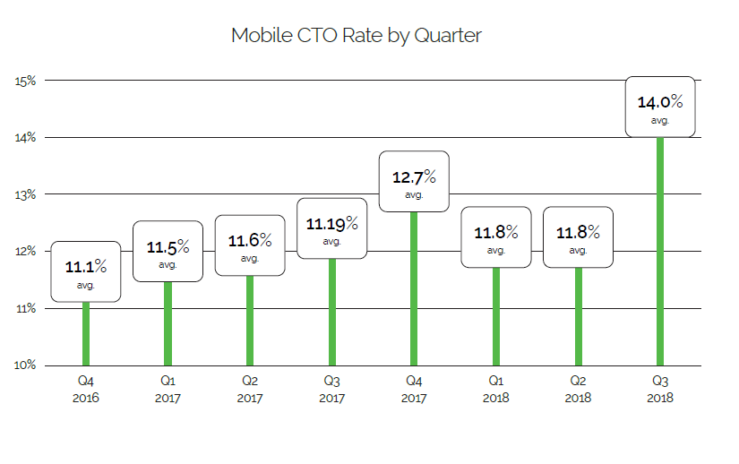 Mobile click-through rates on email messages increased in Q3 2018 to 14.0 percent. This compares to 11.19 percent for Q3 2017. <em>Source: Yesmail.</em>