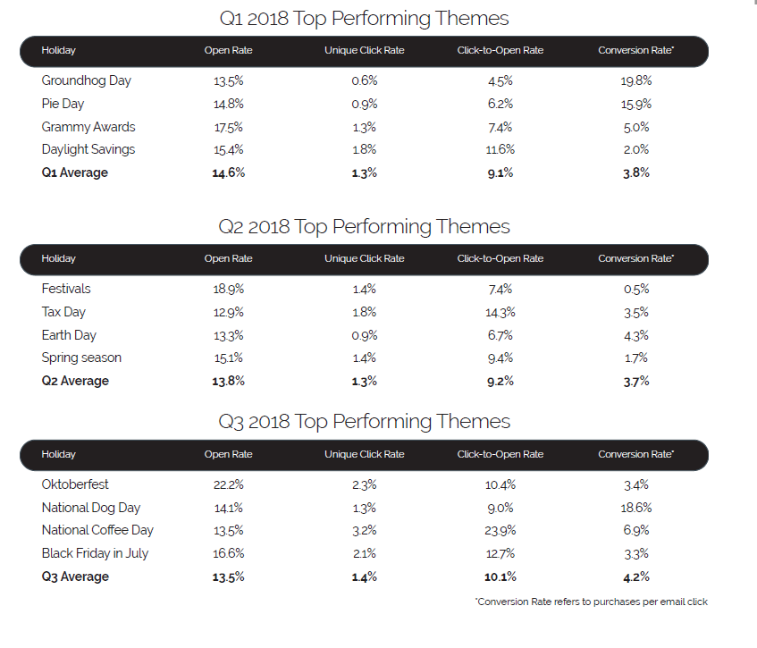 The top performing holiday themes for 2018 included Groundhog Day in Q1 with a 19.8 conversion rate. In Q2, Earth Day was top with a 4.3 percent conversion rate. In Q3, emails with National Dog Day themes had an 18.6 percent conversion, the highest for that quarter. <em>Source: Yesmail.</em>
