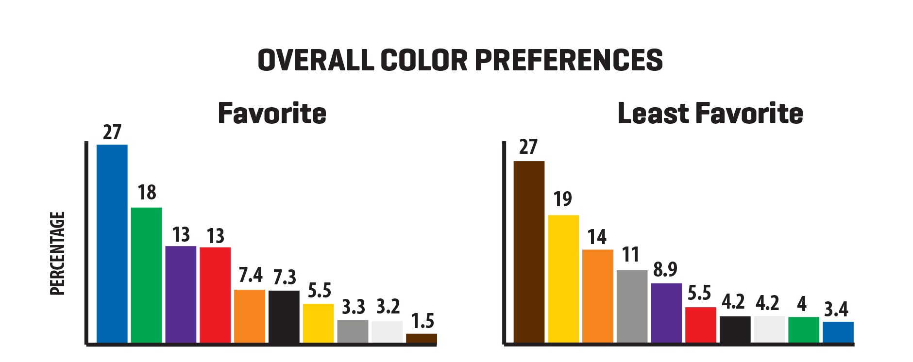 Color preferences study chart.