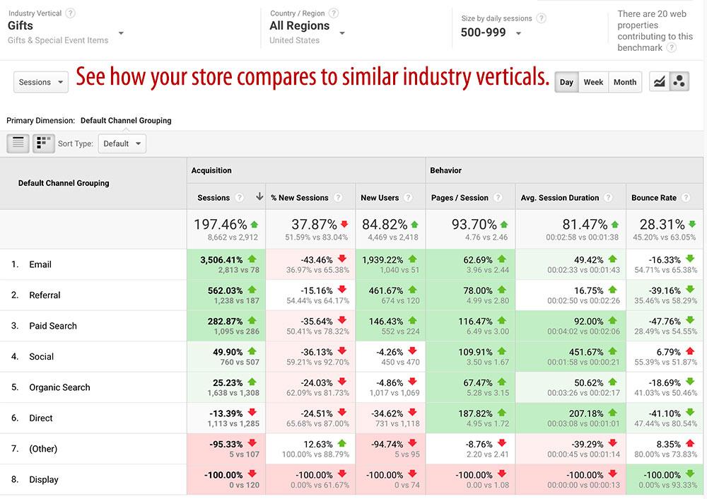 Google Analytics benchmarking verticals