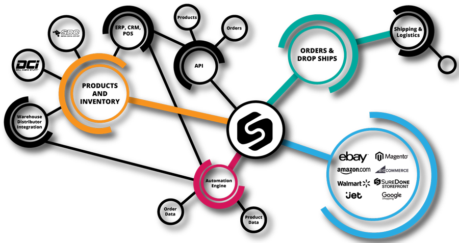 SureDone enables enterprises, brands and growing businesses to sell products on multiple channels.