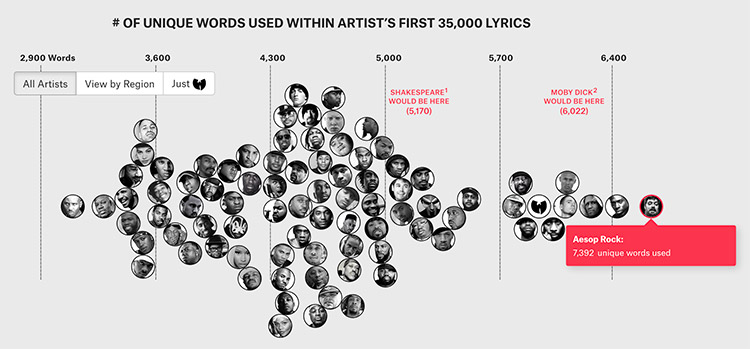 An interesting post from The Pudding looks at hip hop music through 2012 and compares the number of unique words used in an artist's first 35,000 lyrics.