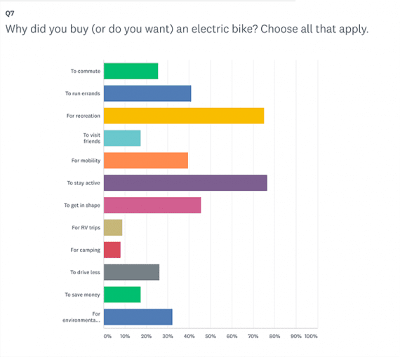"Try to draw insights from the survey results to help tell a story about the data. This example shows responses to the question ""Why did you buy (or do you want) an electric bike?"""