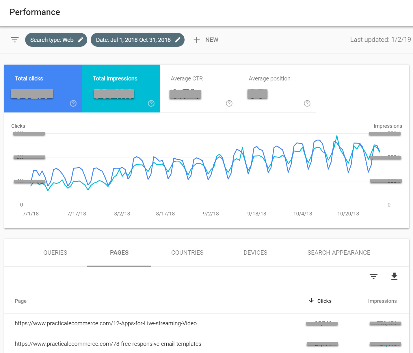 The new Performance report contains up to 16 months of site data on Google web search. This example shows three months.