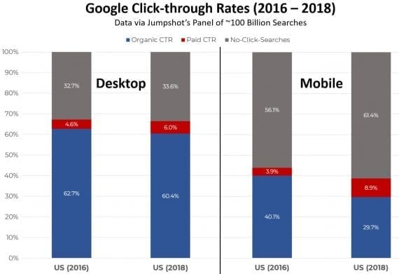 For desktop users, the change from 2016 to 2018 was minimal. Mobile searches showed a bigger change, with an increase in no clicks (56.1 to 61.4 percent) and ad clicks (3.9 to 8.9 percent) while organic clicks showed a marked decrease (40.1 to 29.7 percent). <em>Source: Jumpshot.</em>