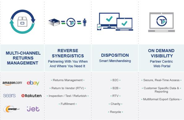 Multichannel ecommerce returns management services.