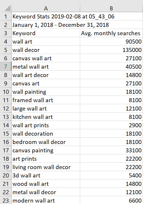 Keyword research in its simplest form starts with a two-column spreadsheet. Column A lists keywords and phrases for the items your business sells. Column B lists the number of monthly searches for those words and phrases.