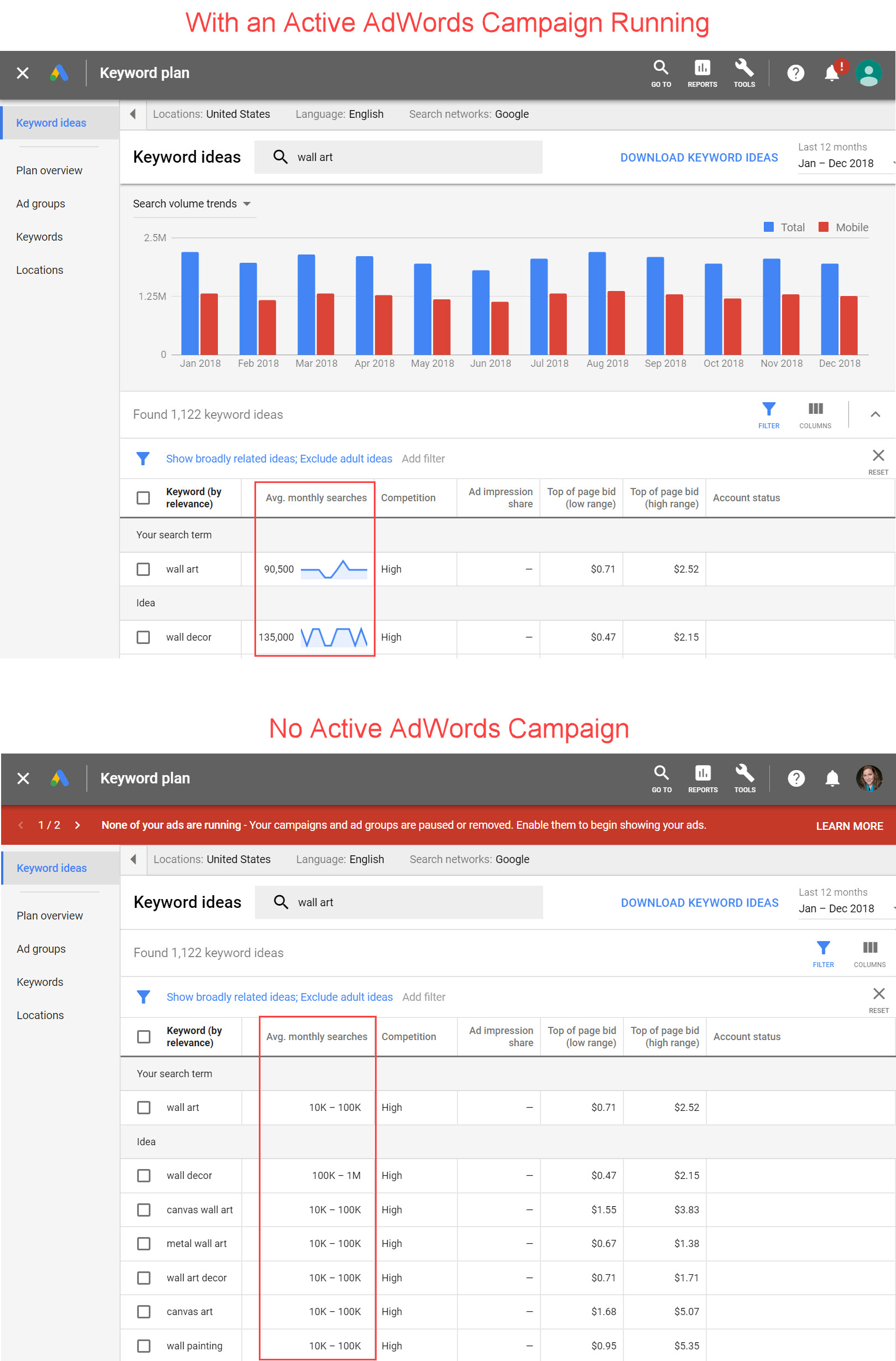 The top screenshot from Google Keyword Planner is without active AdWords campaigns. The lower screenshot shows results with active campaigns. <em>Click image to enlarge.</em>