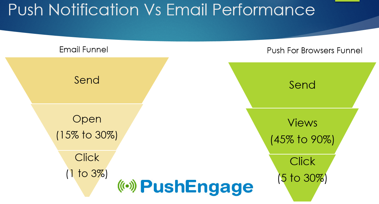 Email vs push notification performance.