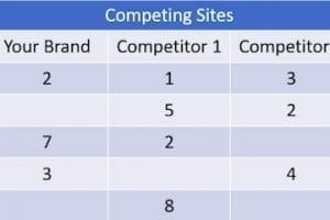 How to Do a Competitive SEO Analysis