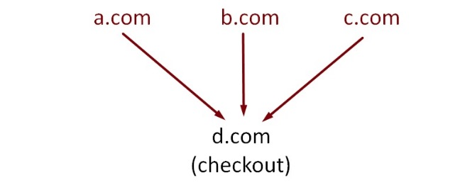 "When merchant ""X"" has websites ""a.com"", ""b.com,"" and ""c.com,"" they all funnel into checkout on ""d.com."" <em>Click image to enlarge.</em>"