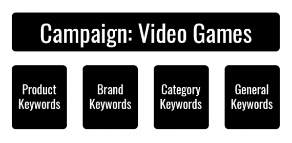 A product category structure has a campaign for each category and then uses the ad groups to organize the types of keyword phrases to target.