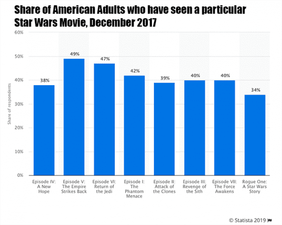 """The Empire Strikes Back"" is the most popular Star Wars film. Roughly 49 percent of American adults have seen it. This data from Statista demonstrates how popular the series is."