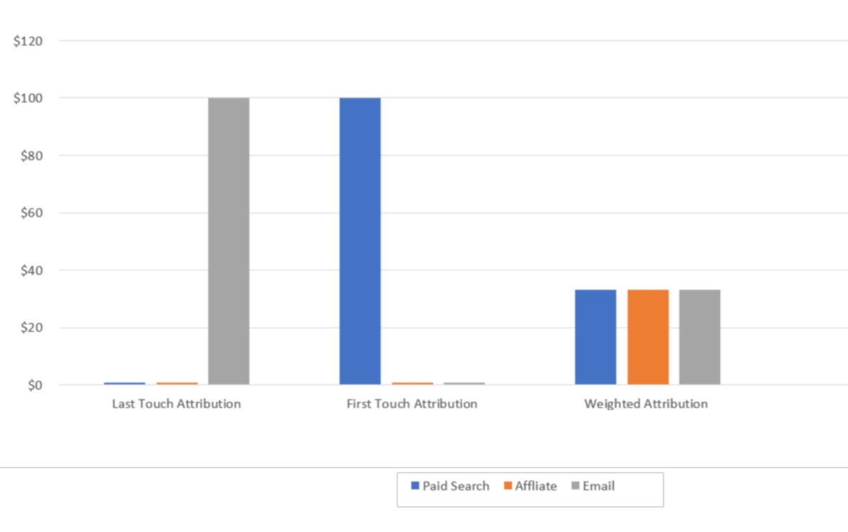 This graph compares how first touch, last touch, and a weighted attribution approach would treat the same $100 sale.