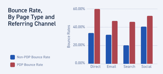 Stats show that product pages have the highest bounce rates, especially when reached via direct traffic. Source: Monetate
