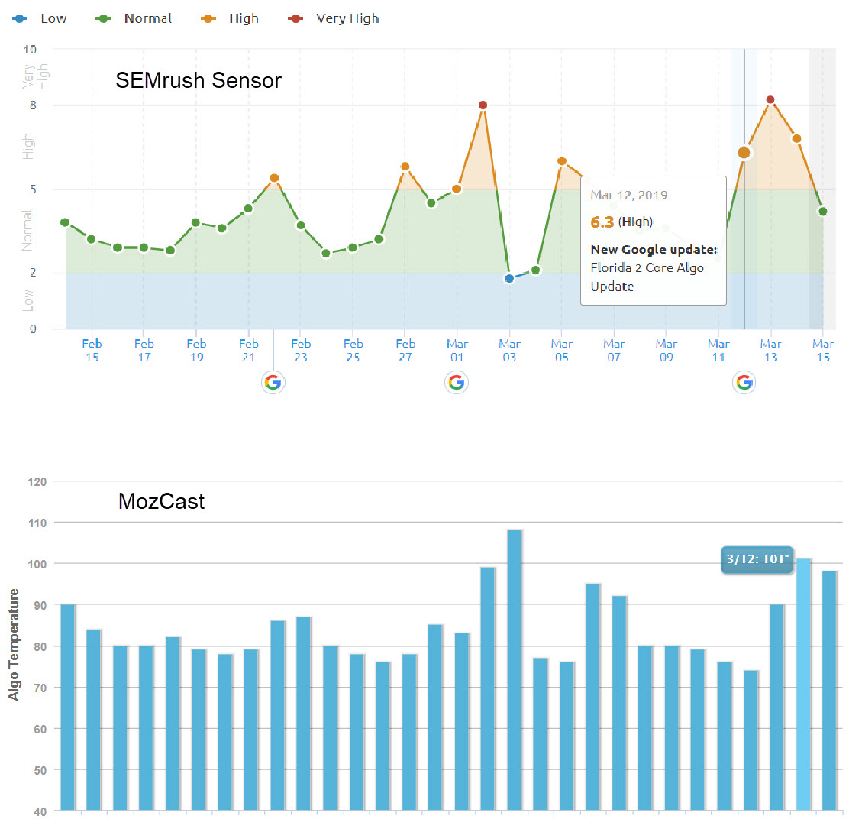 Os picos indicam mudanças nos rankings causados, possivelmente, pela atualização do algoritmo da Florida 2. Imagens: SEMrush (top) e Moz. </ em>