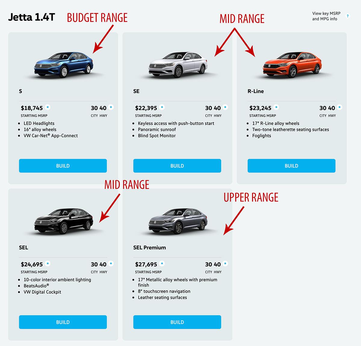 VW Jetta price ranges