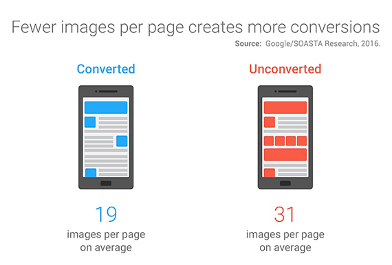 A report from 2016 indicates that relatively complex and slow pages (which often include lots of images) convert at a lower rate than faster pages with fewer images.