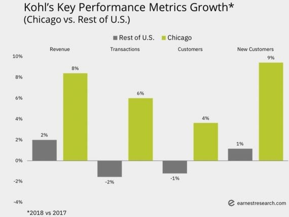 Revenue growth for Kohl's Chicago locations was more than 10 percent in 2018, compared with 5 percent elsewhere in the country. The number of transactions increased 6 percent in Chicago versus a 2 percent decline elsewhere. The acquisition of new customers in the Chicago area rose 9 percent in 2018 in contrast to 1 percent in the rest of the country. Source: Earnest Research.