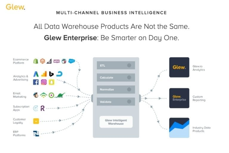 Glew and Glew Enterprise deliver business intelligence, alerts, and automation to help ecommerce merchants generate more revenue, cultivate loyal customers, optimize product strategy and drive profitability. <em>(Click to enlarge.)<em>