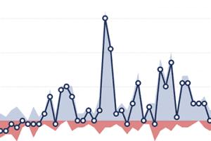 Essential Social Media Metrics for Content Marketing