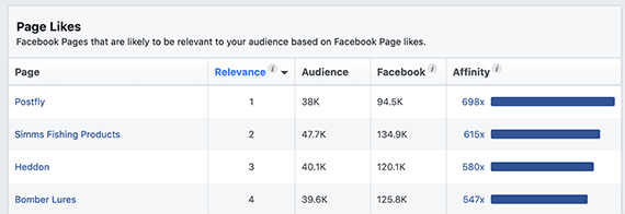 Identify pages your audience frequently likes for content marketing inspiration.