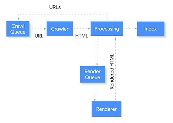 SEO: How Google Reads and Renders JavaScript | Practical Ecommerce