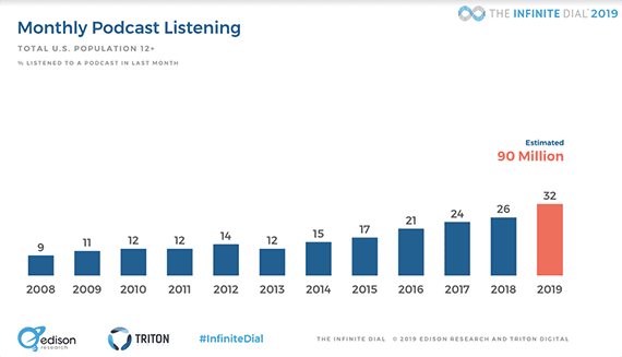 Podcasts are popular and growing. Roughly 32 million American's over age 12 will listen to a podcast in 2019, up from 26 million in 2018.
