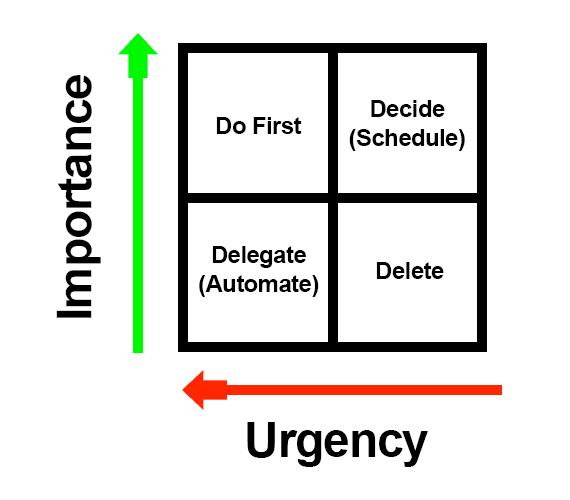 Prioritize Ecommerce Tasks with the Eisenhower Matrix | Good