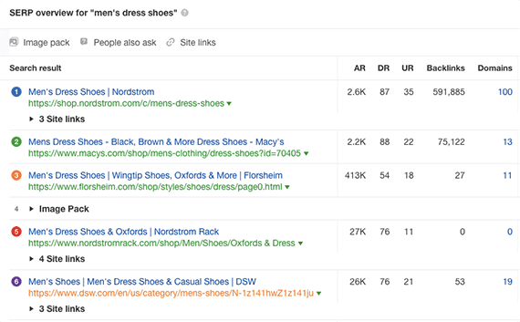 "Ahrefs provides an overview of the Google search engine result page for the query ""men's dress shoes."""