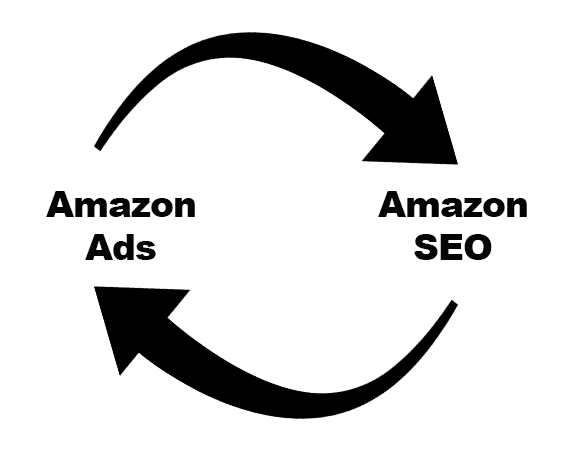 Buying ads on Amazon should improve sales for the targeted products. When sales improve, those products will climb in organic rankings. When a product ranks better, sellers can reallocate ad investments to other keyword phrases and other products, creating a virtuous cycle of revenue growth.