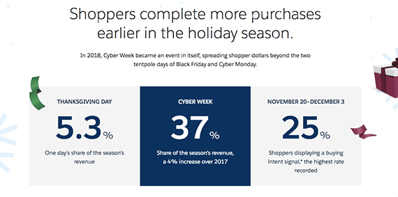 Salesforce estimated that 37 percent of U.S. holiday retail sales in 2018 occurred during Cyber Week.