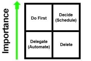 Prioritize Ecommerce Tasks with the Eisenhower Matrix