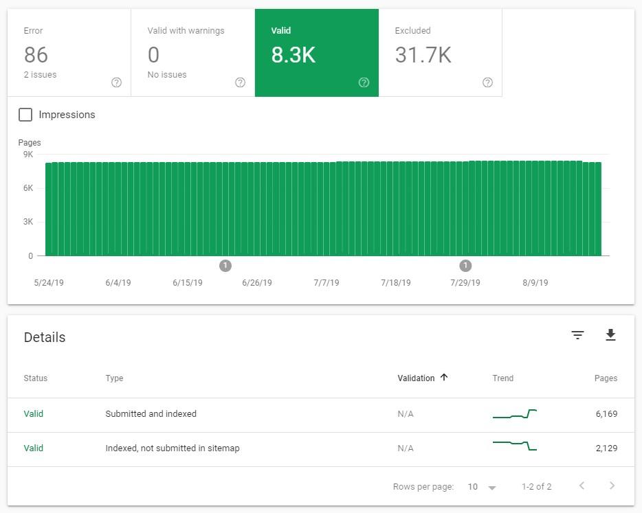 Google Search Console's Coverage report